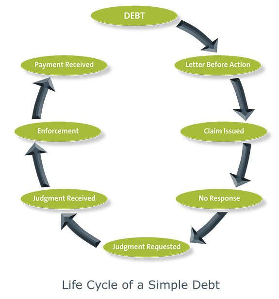 debt collection process wards solicitors